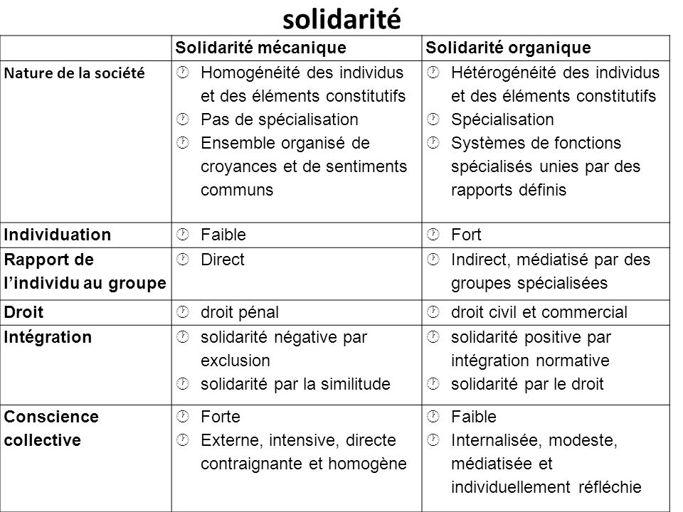 solidarité Solidarité mécaniqueSolidarité organique Nature de la société Homogénéité des individus et des éléments constitutifs Pas de spécialisation