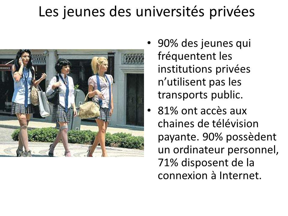 Les jeunes des universités privées 90% des jeunes qui fréquentent les institutions privées nutilisent pas les transports public.