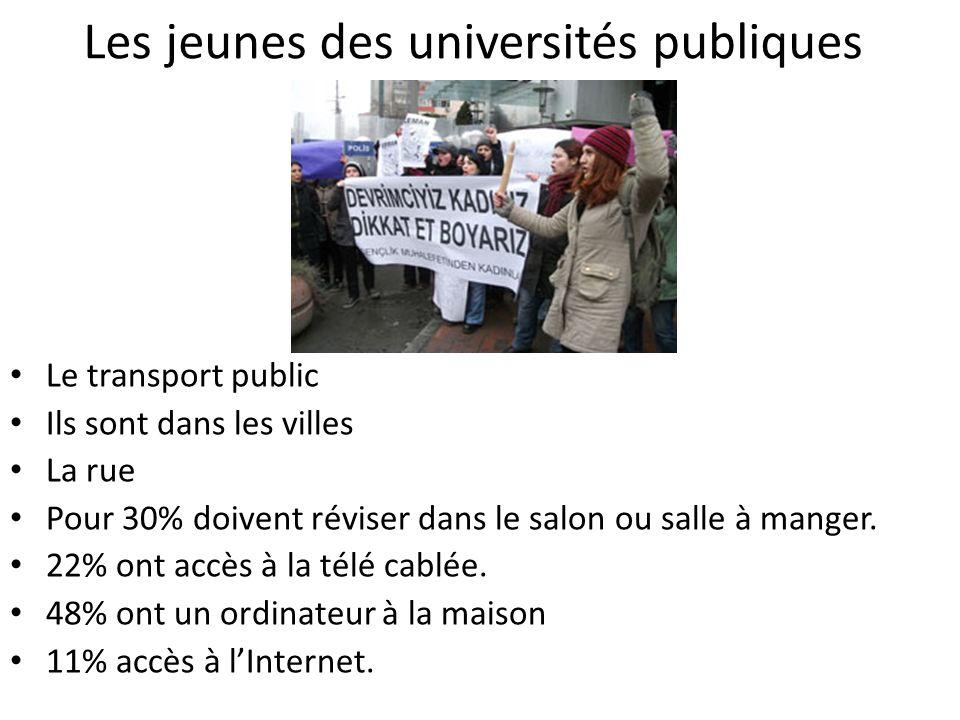 Les jeunes des universités publiques Le transport public Ils sont dans les villes La rue Pour 30% doivent réviser dans le salon ou salle à manger.