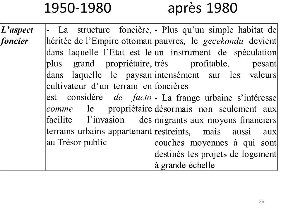 1950-1980 après 1980 Laspect foncier - La structure foncière, héritée de lEmpire ottoman dans laquelle lEtat est le plus grand propriétaire, dans laqu