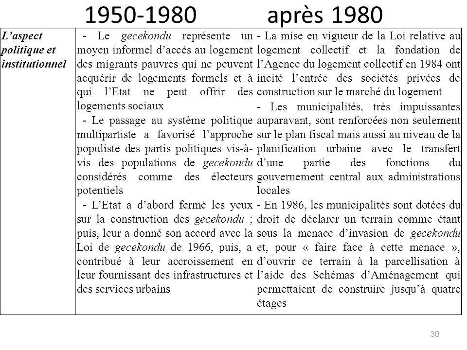 1950-1980 après 1980 Laspect politique et institutionnel - Le gecekondu représente un moyen informel daccès au logement des migrants pauvres qui ne pe