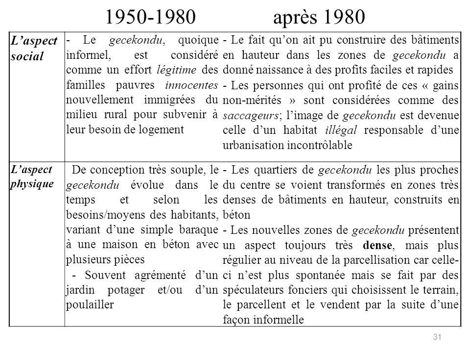 1950-1980 après 1980 Laspect social - Le gecekondu, quoique informel, est considéré comme un effort légitime des familles pauvres innocentes nouvellem