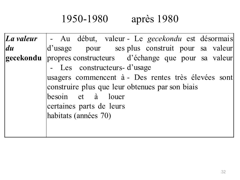 1950-1980 après 1980 La valeur du gecekondu - Au début, valeur dusage pour ses propres constructeurs - Les constructeurs- usagers commencent à constru