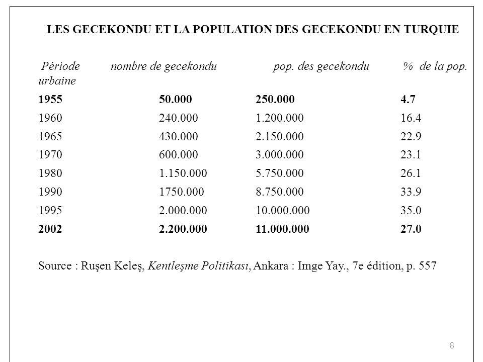 LES GECEKONDU ET LA POPULATION DES GECEKONDU EN TURQUIE Périodenombre de gecekondu pop. des gecekondu % de la pop. urbaine 195550.000250.0004.7 196024