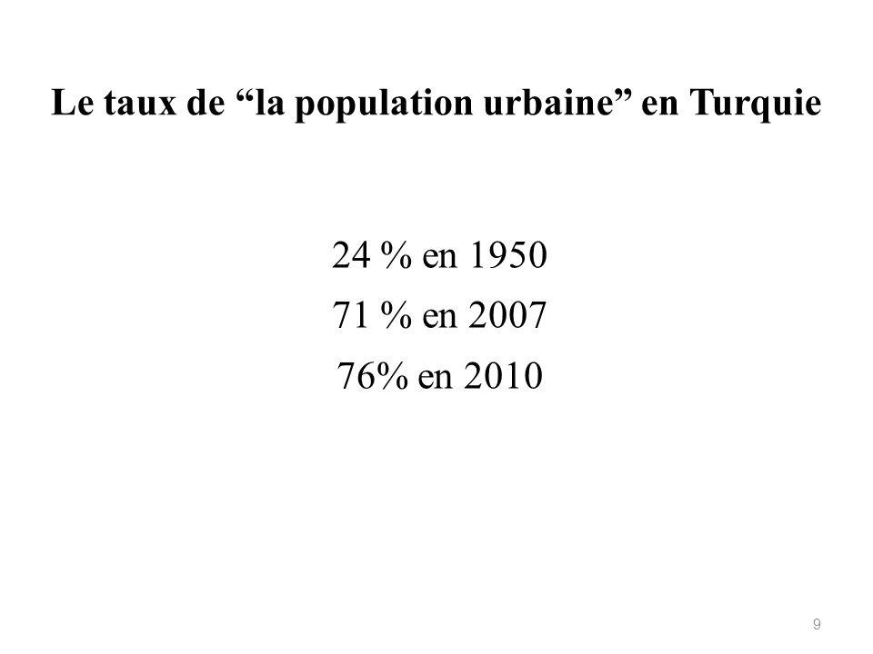 Le taux de la population urbaine en Turquie 24 % en 1950 71 % en 2007 76% en 2010 9