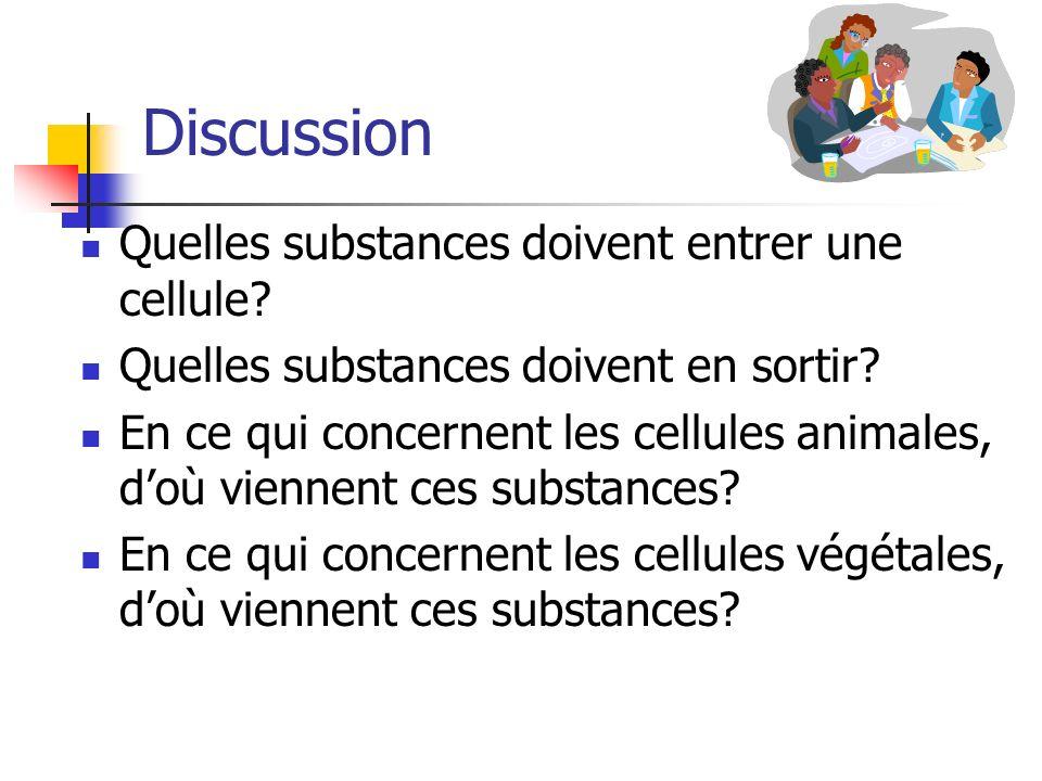 Discussion Quelles substances doivent entrer une cellule? Quelles substances doivent en sortir? En ce qui concernent les cellules animales, doù vienne