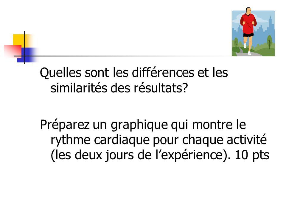 Quelles sont les différences et les similarités des résultats? Préparez un graphique qui montre le rythme cardiaque pour chaque activité (les deux jou