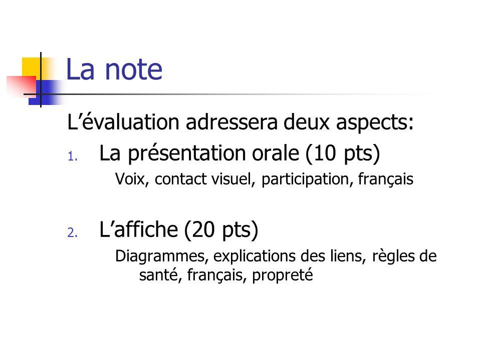 La note Lévaluation adressera deux aspects: 1. La présentation orale (10 pts) Voix, contact visuel, participation, français 2. Laffiche (20 pts) Diagr