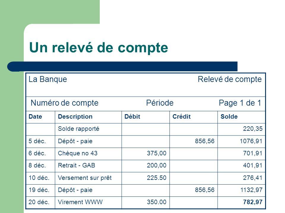 Un relevé de compte La Banque Relevé de compte Numéro de compte Période Page 1 de 1 DateDescriptionDébitCréditSolde Solde rapporté220,35 5 déc.Dépôt - paie856,561076,91 6 déc.Chèque no 43375,00701,91 8 déc.Retrait - GAB200,00401,91 10 déc.Versement sur prêt225.50276,41 19 déc.Dépôt - paie856,561132,97 20 déc.Virement WWW350.00782,97