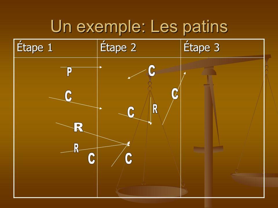 Un exemple: Les patins Étape 1 Étape 2 Étape 3
