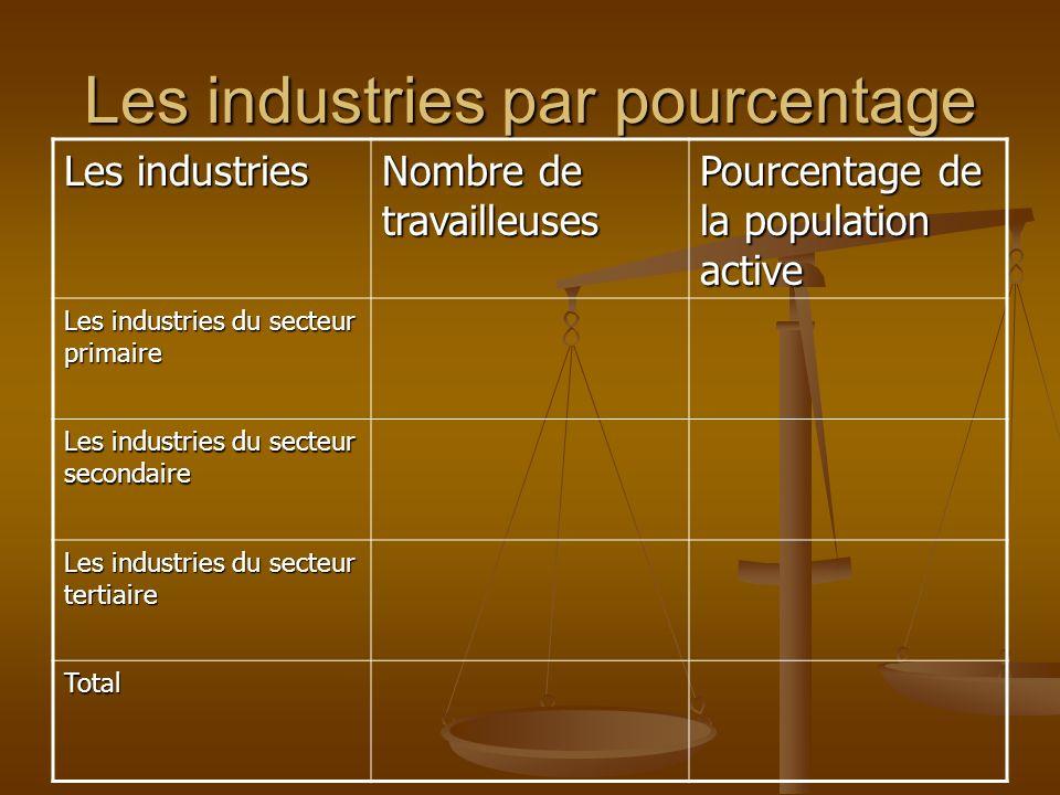 Les industries par pourcentage Les industries Nombre de travailleuses Pourcentage de la population active Les industries du secteur primaire Les indus