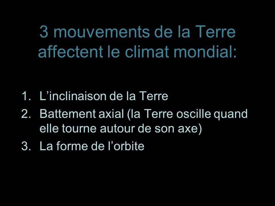 3 mouvements de la Terre affectent le climat mondial: 1.Linclinaison de la Terre 2.Battement axial (la Terre oscille quand elle tourne autour de son a