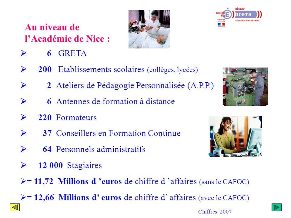 Au niveau national : 257 GRETA 6500 Etablissements scolaires (collèges, lycées) 43 000 Formateurs 439 400 Stagiaires 398,1 millions d euros de chiffre