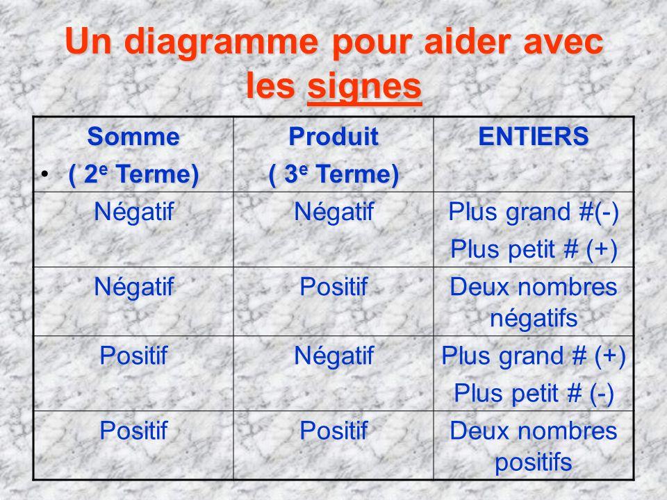 Un diagramme pour aider avec les signes Somme ( 2 e Terme) Produit ( 3 e Terme) ENTIERS Négatif Plus grand #(-) Plus petit # (+) NégatifPositifDeux no