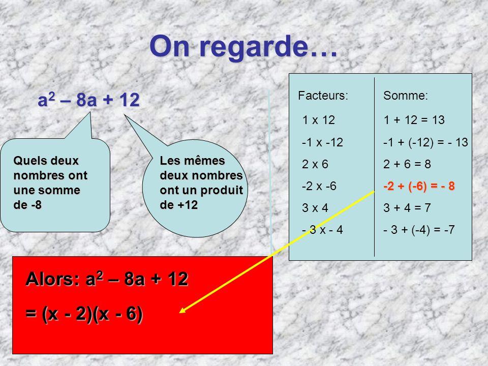 On regarde… a 2 – 8a + 12 Quels deux nombres ont une somme de-8 Quels deux nombres ont une somme de -8 Les mêmes deux nombres ont un produit de+12 Les