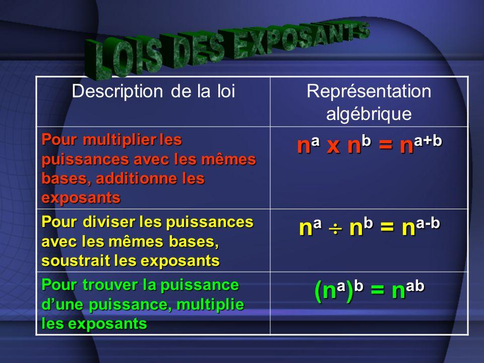 Description de la loiReprésentation algébrique Pour multiplier les puissances avec les mêmes bases, additionne les exposants n a x n b = n a+b Pour diviser les puissances avec les mêmes bases, soustrait les exposants n a n b = n a-b Pour trouver la puissance dune puissance, multiplie les exposants (n a ) b = n ab