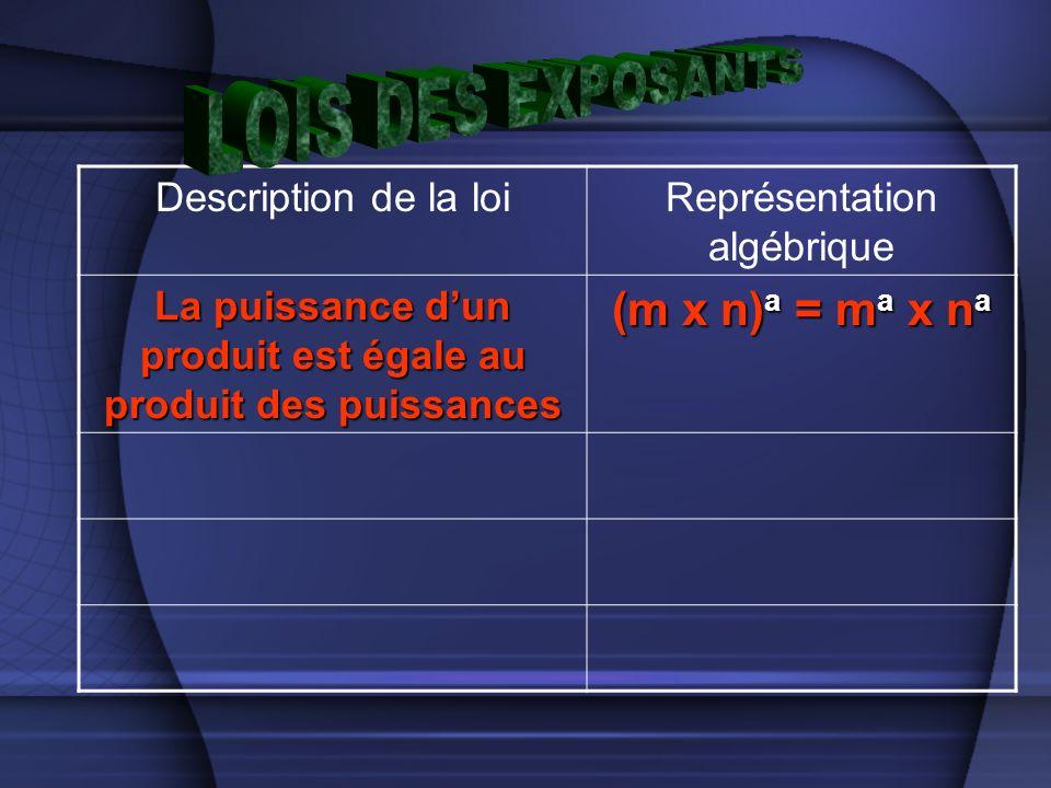 Description de la loiReprésentation algébrique La puissance dun produit est égale au produit des puissances (m x n) a = m a x n a