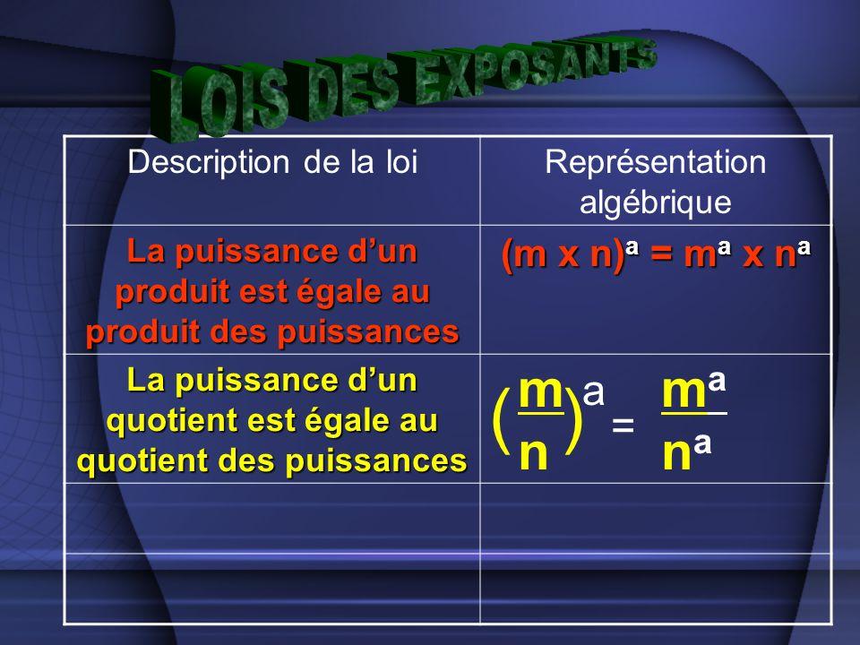 Description de la loiReprésentation algébrique La puissance dun produit est égale au produit des puissances (m x n) a = m a x n a La puissance dun quotient est égale au quotient des puissances mnmn () a = manamana