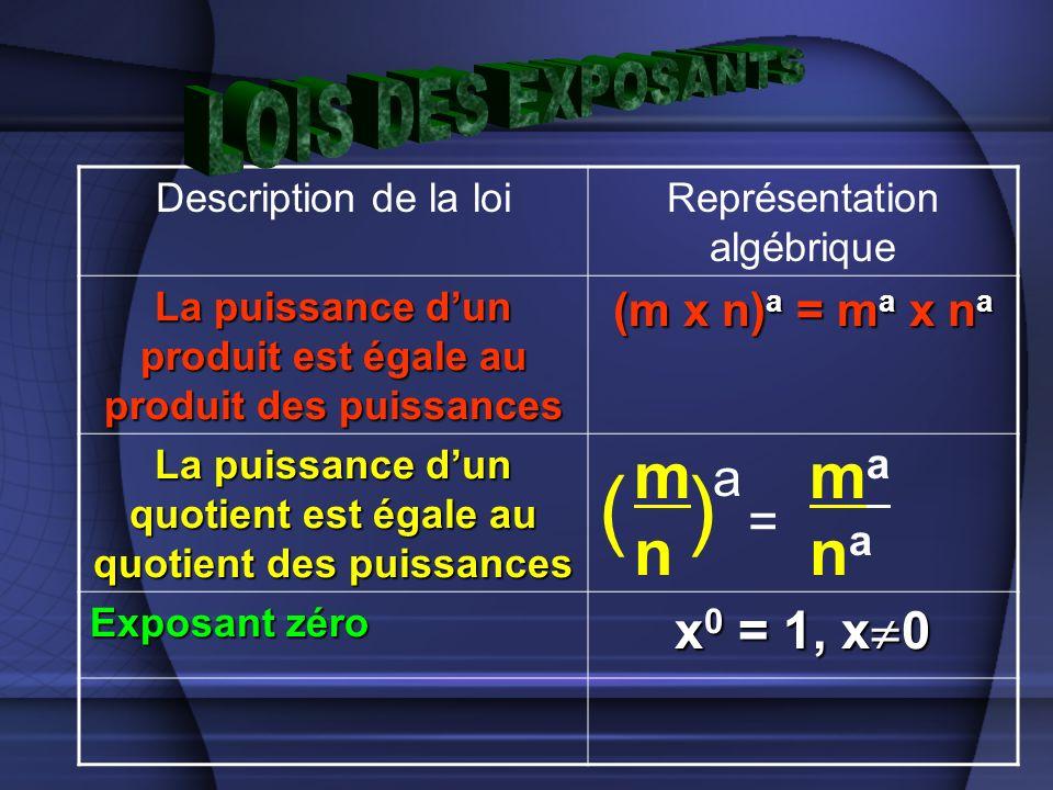 Description de la loiReprésentation algébrique La puissance dun produit est égale au produit des puissances (m x n) a = m a x n a La puissance dun quotient est égale au quotient des puissances Exposant zéro x 0 = 1, x 0 mnmn () a = manamana