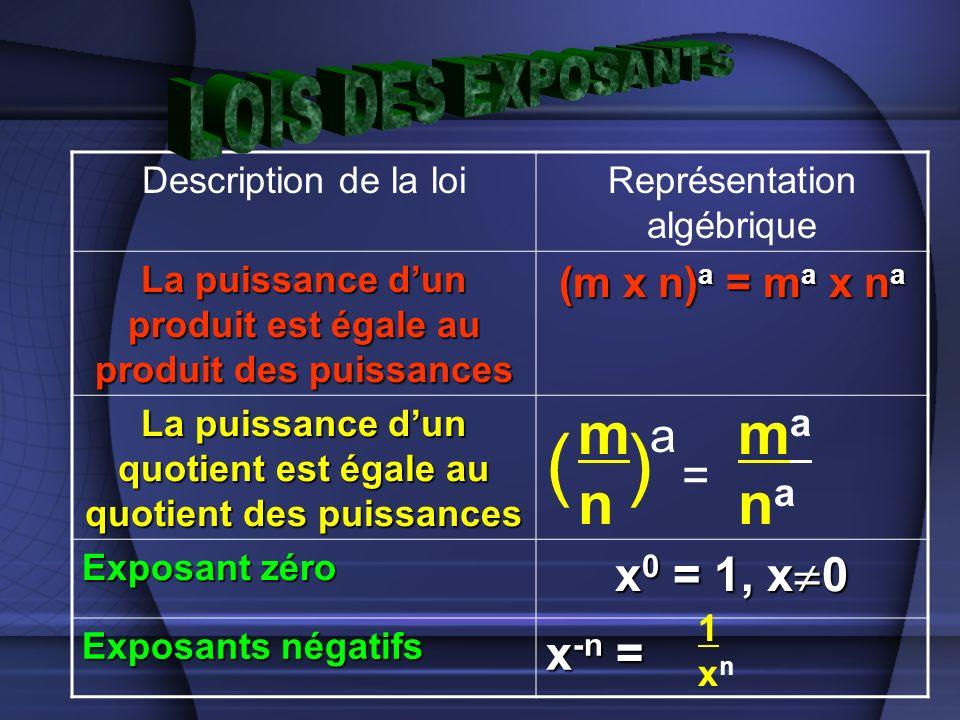 Description de la loiReprésentation algébrique La puissance dun produit est égale au produit des puissances (m x n) a = m a x n a La puissance dun quotient est égale au quotient des puissances Exposant zéro x 0 = 1, x 0 Exposants négatifs x -n = mnmn () a = manamana 1xn1xn