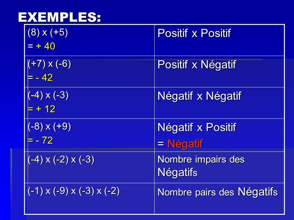 EXEMPLES: (8) x (+5) = + 40 Positif x Positif (+7) x (-6) = - 42 Positif x Négatif (-4) x (-3) = + 12 Négatif x Négatif (-8) x (+9) = - 72 Négatif x P