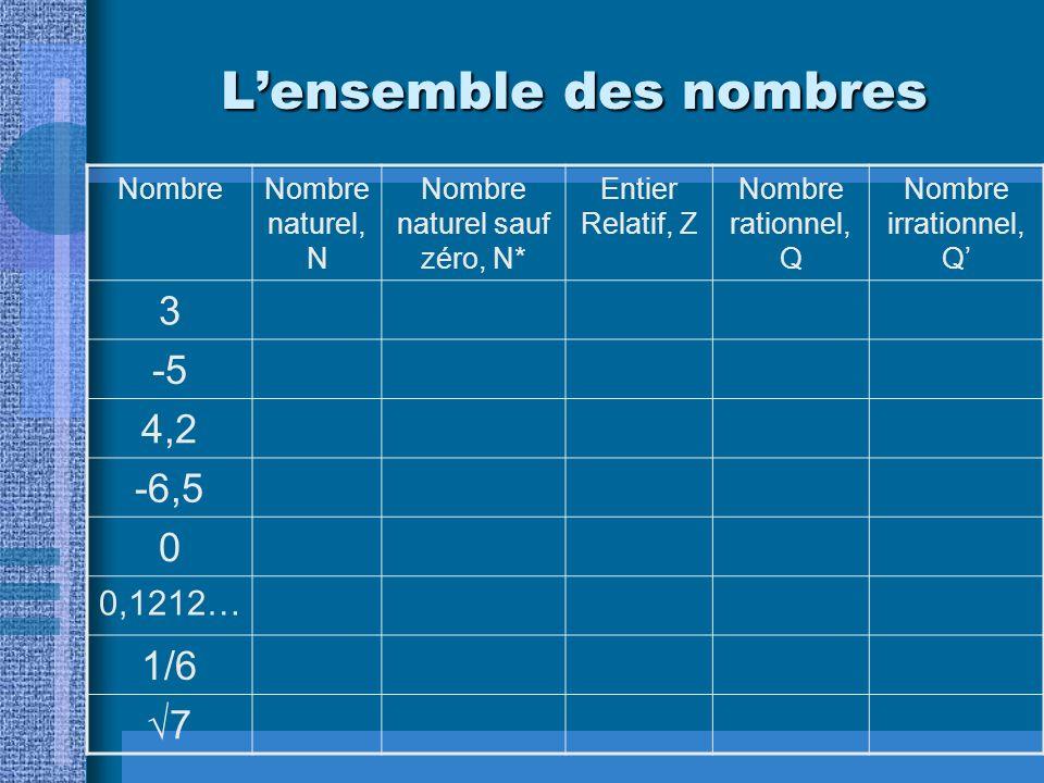 Lensemble des nombres NombreNombre naturel, N Nombre naturel sauf zéro, N* Entier Relatif, Z Nombre rationnel, Q Nombre irrationnel, Q 3 -5 4,2 -6,5 0