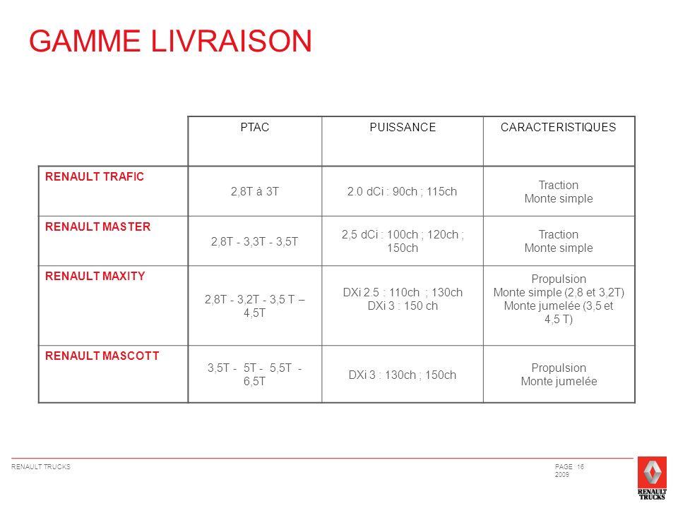 RENAULT TRUCKSPAGE 16 2009 GAMME LIVRAISON PTACPUISSANCECARACTERISTIQUES RENAULT TRAFIC 2,8T à 3T2.0 dCi : 90ch ; 115ch Traction Monte simple RENAULT