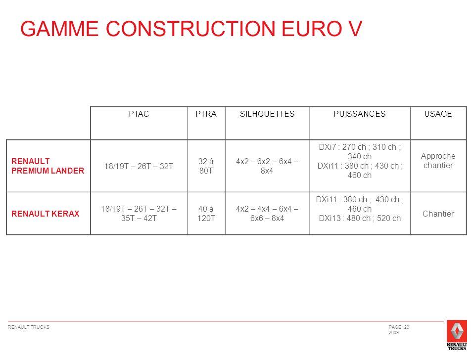 RENAULT TRUCKSPAGE 20 2009 GAMME CONSTRUCTION EURO V PTACPTRASILHOUETTESPUISSANCESUSAGE RENAULT PREMIUM LANDER 18/19T – 26T – 32T 32 à 80T 4x2 – 6x2 –