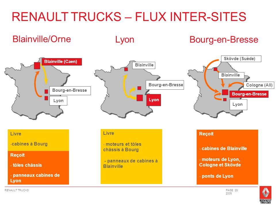 RENAULT TRUCKSPAGE 28 2009 RENAULT TRUCKS – FLUX INTER-SITES Livre -cabines à Bourg Bourg-en-Bresse Lyon Blainville (Caen) Reçoit - tôles châssis - pa