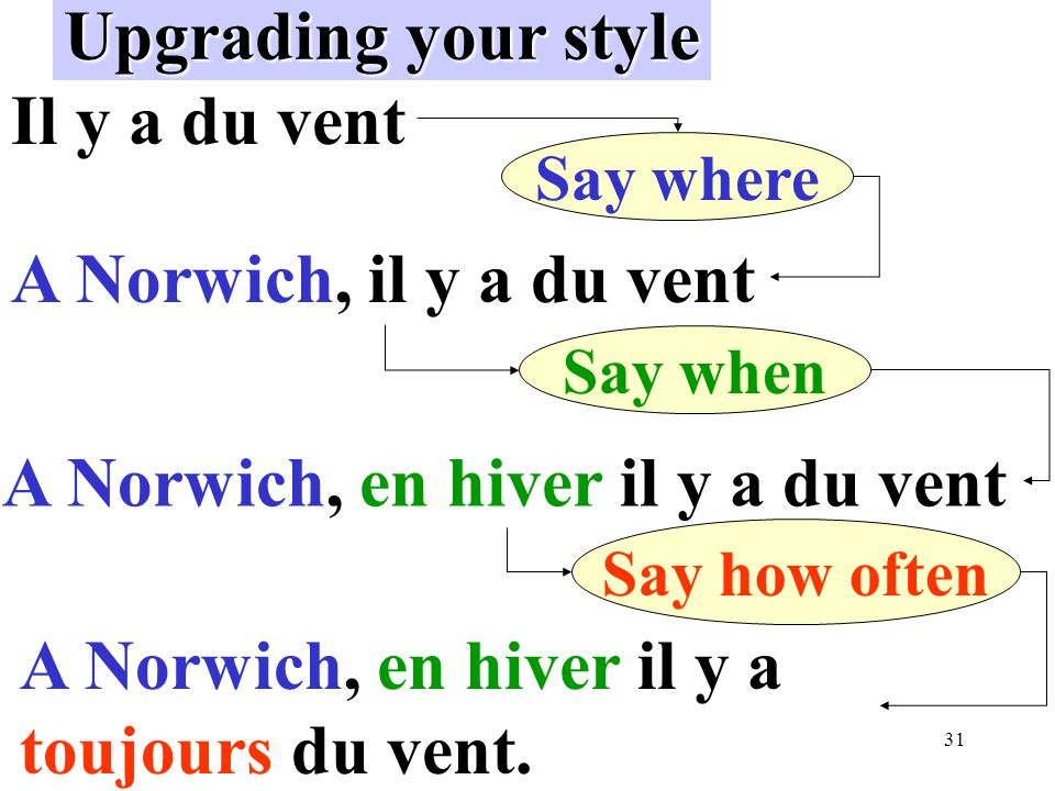 31 Upgrading your style Il y a du vent A Norwich, il y a du vent A Norwich, en hiver il y a du vent A Norwich, en hiver il y a toujours du vent. Say w