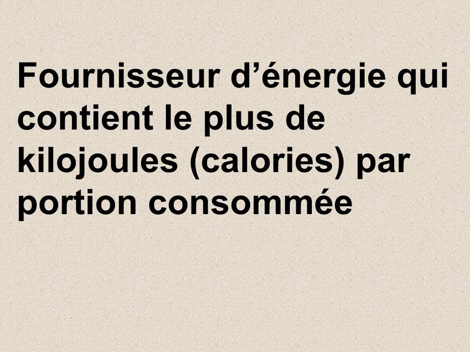 Fournisseur dénergie qui contient le plus de kilojoules (calories) par portion consommée