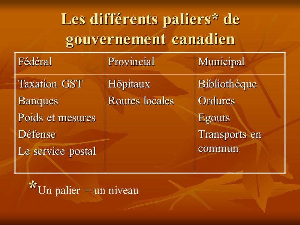 Les différents paliers* de gouvernement canadien FédéralProvincialMunicipal Taxation GST Banques Poids et mesures Défense Le service postal Hôpitaux R