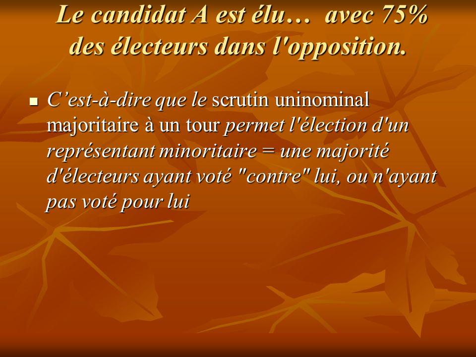 Le candidat A est élu… avec 75% des électeurs dans l'opposition. Le candidat A est élu… avec 75% des électeurs dans l'opposition. Cest-à-dire que le s