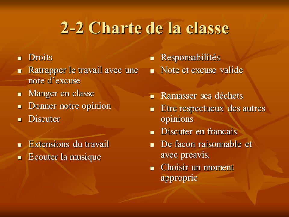 2-2 Charte de la classe Droits Droits Ratrapper le travail avec une note dexcuse Ratrapper le travail avec une note dexcuse Manger en classe Manger en