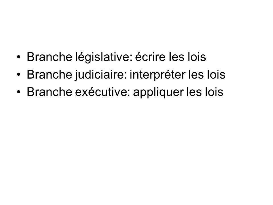 Branche législative: écrire les lois Branche judiciaire: interpréter les lois Branche exécutive: appliquer les lois