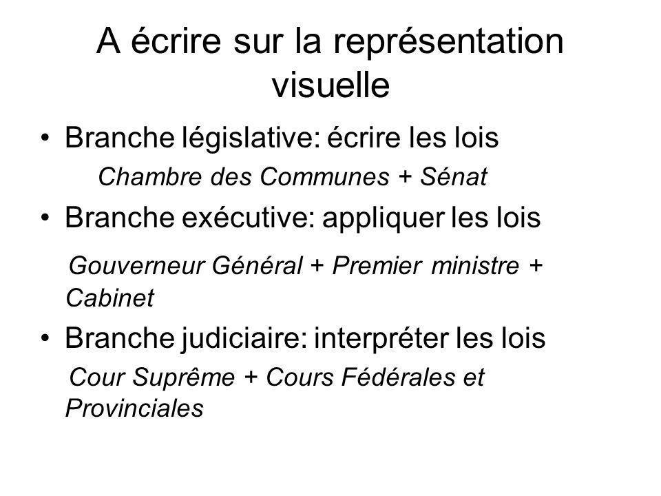 A écrire sur la représentation visuelle Branche législative: écrire les lois Chambre des Communes + Sénat Branche exécutive: appliquer les lois Gouver