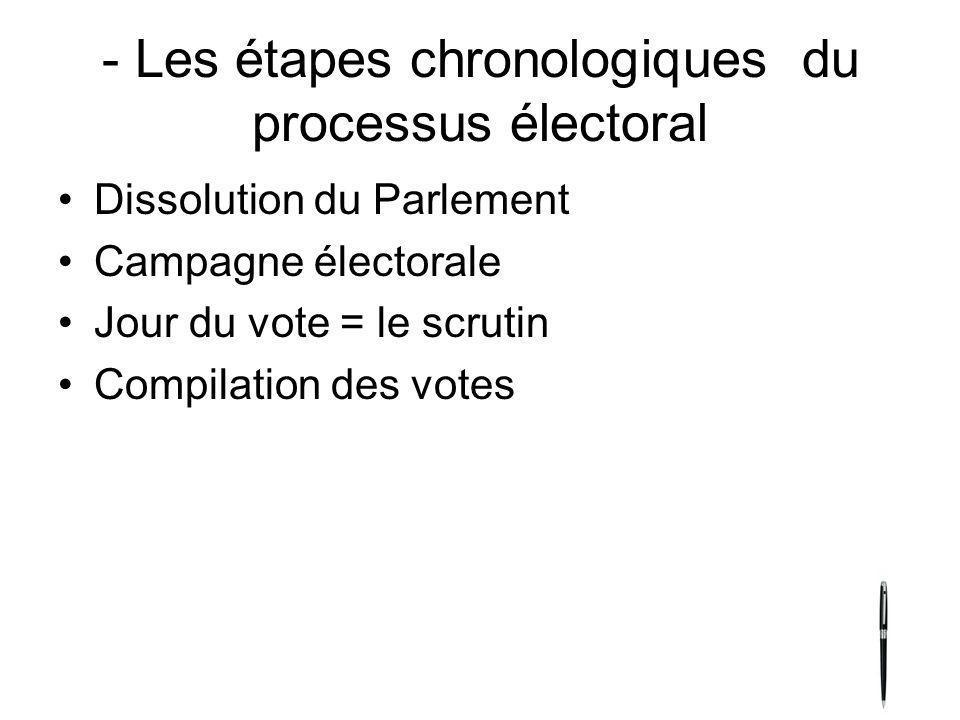 - Les étapes chronologiques du processus électoral Dissolution du Parlement Campagne électorale Jour du vote = le scrutin Compilation des votes