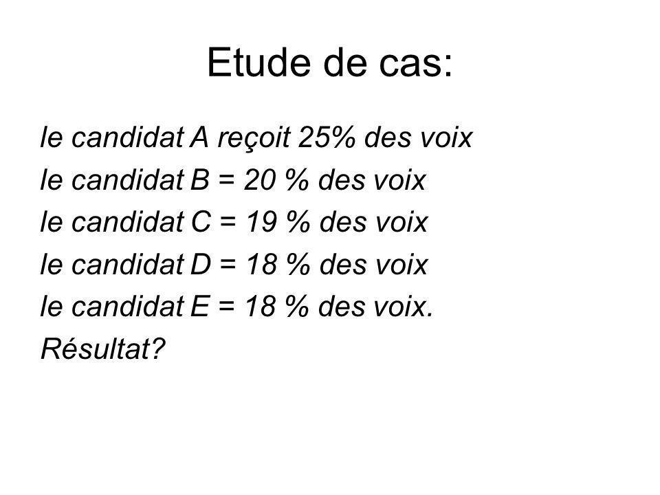 Etude de cas: le candidat A reçoit 25% des voix le candidat B = 20 % des voix le candidat C = 19 % des voix le candidat D = 18 % des voix le candidat