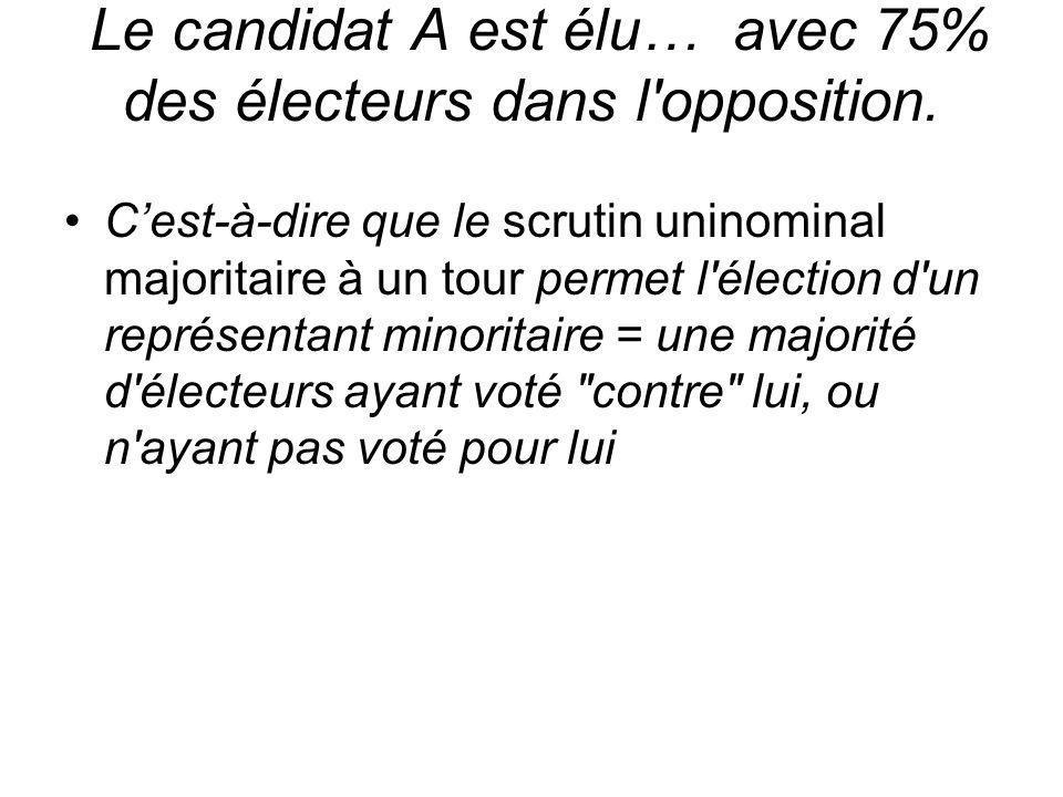 Le candidat A est élu… avec 75% des électeurs dans l'opposition. Cest-à-dire que le scrutin uninominal majoritaire à un tour permet l'élection d'un re