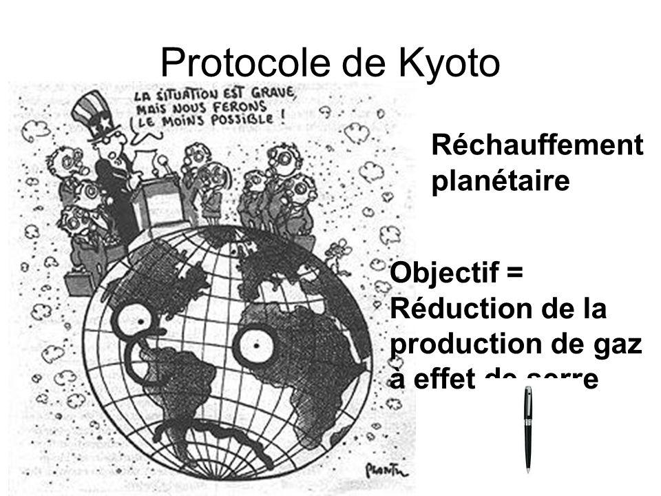 Protocole de Kyoto Réchauffement planétaire Objectif = Réduction de la production de gaz à effet de serre