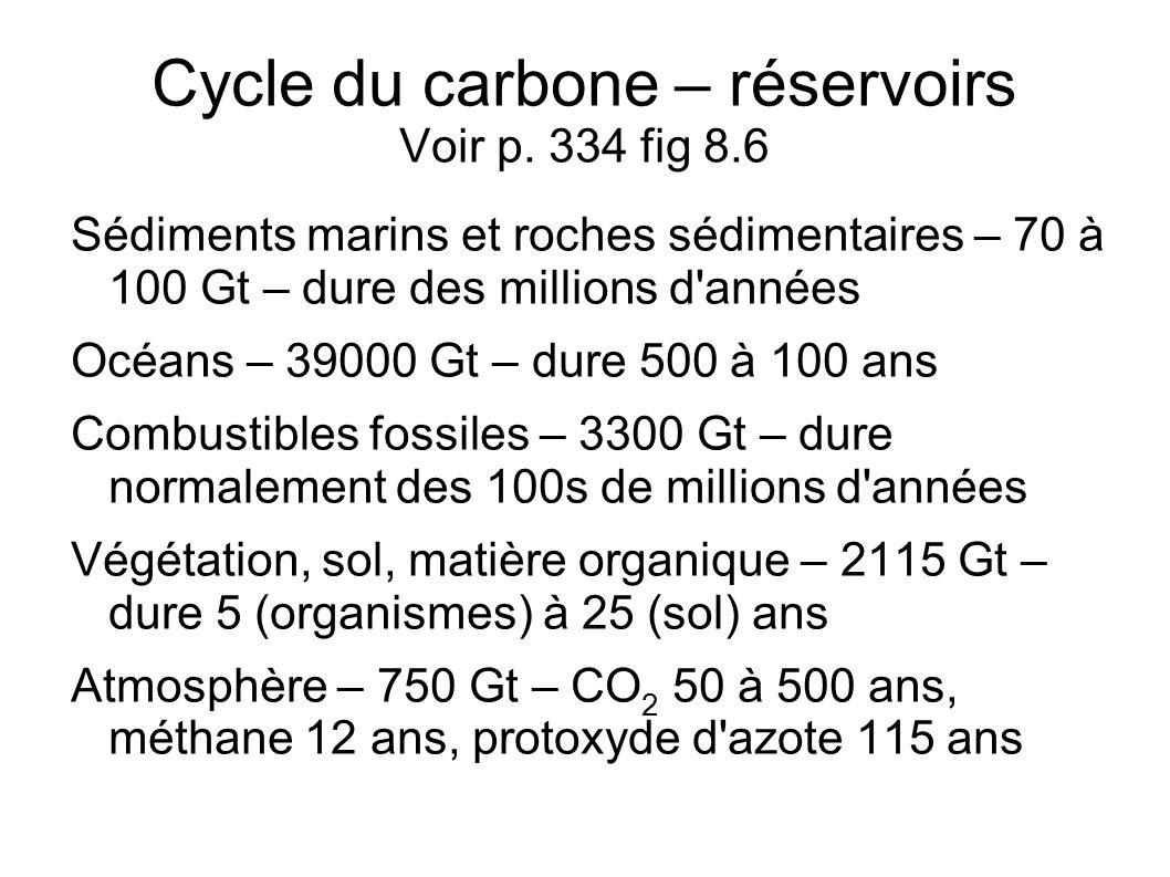 Cycle du carbone – réservoirs Voir p. 334 fig 8.6 Sédiments marins et roches sédimentaires – 70 à 100 Gt – dure des millions d'années Océans – 39000 G