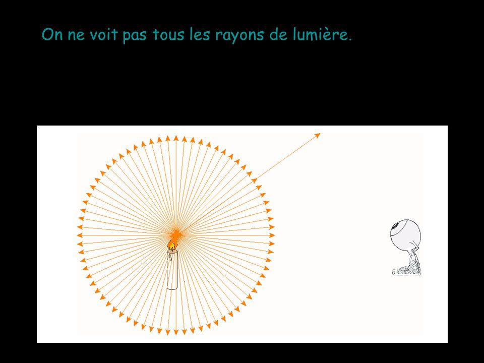 Par exemple, on ne voit pas la lumière qui est dirigée dans une autre direction à moins que quelque chose la fasse réfléchir à notre oeil.