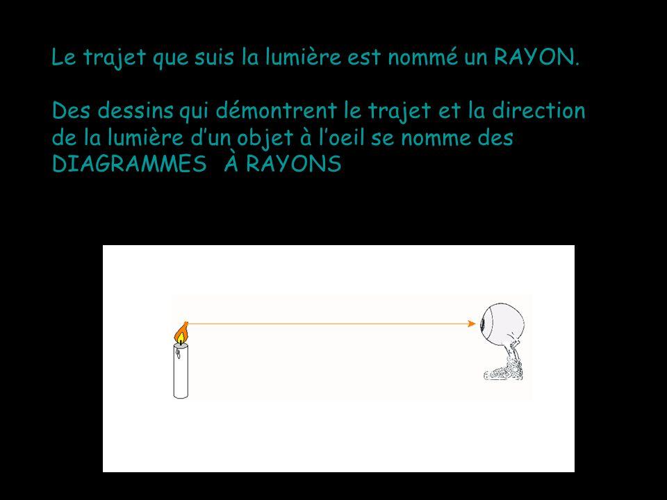 Le trajet que suis la lumière est nommé un RAYON. Des dessins qui démontrent le trajet et la direction de la lumière dun objet à loeil se nomme des DI