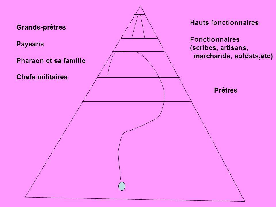 Grands-prêtres Paysans Pharaon et sa famille Chefs militaires Hauts fonctionnaires Fonctionnaires (scribes, artisans, marchands, soldats,etc) Prêtres