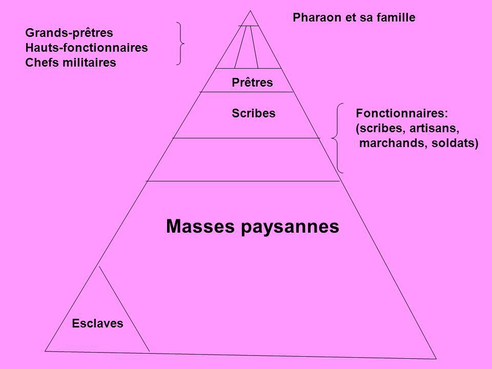 Pharaon et sa famille Grands-prêtres Hauts-fonctionnaires Chefs militaires Prêtres ScribesFonctionnaires: (scribes, artisans, marchands, soldats) Mass