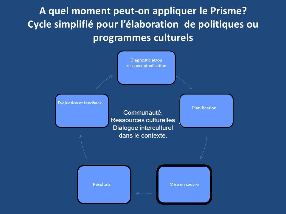 A quel moment peut-on appliquer le Prisme? Cycle simplifié pour lélaboration de politiques ou programmes culturels Diagnóstico y/o Rediseño Planeación