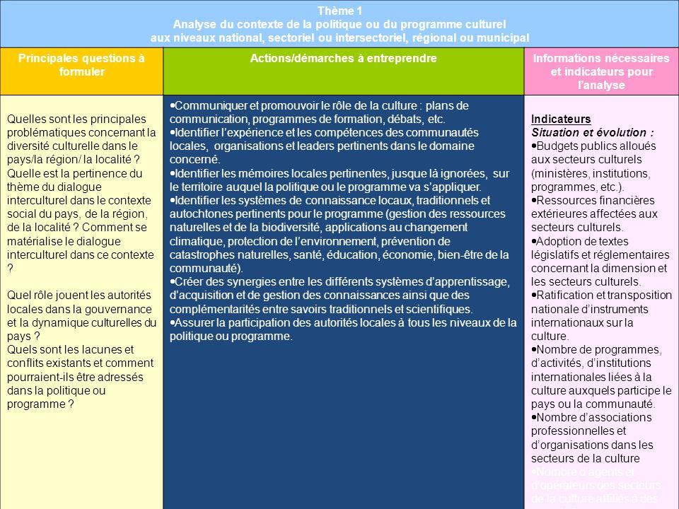 Thème 1 Analyse du contexte de la politique ou du programme culturel aux niveaux national, sectoriel ou intersectoriel, régional ou municipal Principa