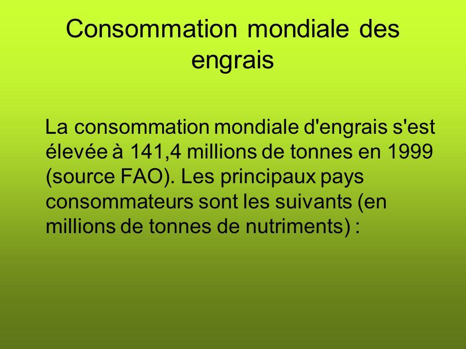 Consommation mondiale des engrais La consommation mondiale d engrais s est élevée à 141,4 millions de tonnes en 1999 (source FAO).