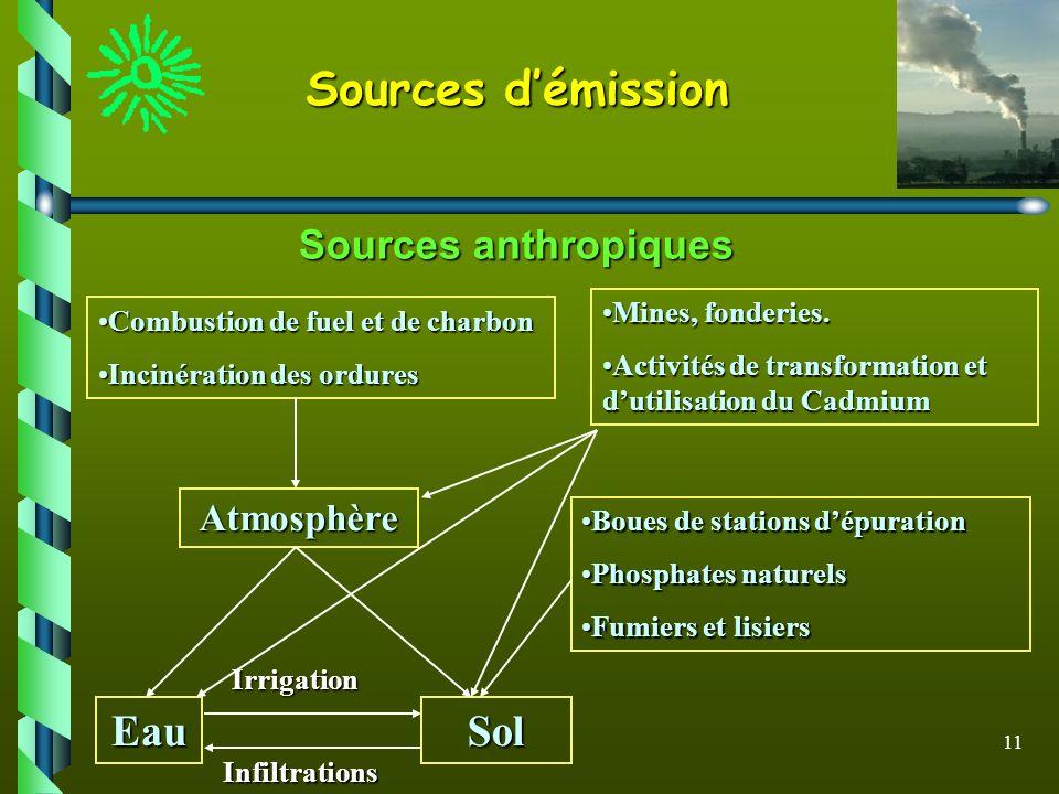 11 Combustion de fuel et de charbonCombustion de fuel et de charbon Incinération des orduresIncinération des ordures Mines, fonderies.Mines, fonderies