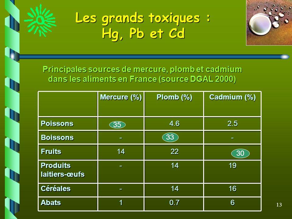 13 Les grands toxiques : Hg, Pb et Cd Principales sources de mercure, plomb et cadmium dans les aliments en France (source DGAL 2000) Mercure (%) Plom